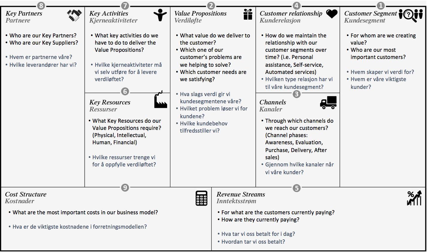 Illustrasjon av Business Canvas Model. Foto: innovasjonnorge.no